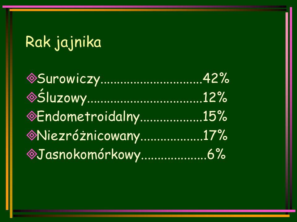 Rak jajnika  Surowiczy...............................42%  Śluzowy...................................12%  Endometroidalny...................15%  Niezróżnicowany...................17%  Jasnokomórkowy....................6%