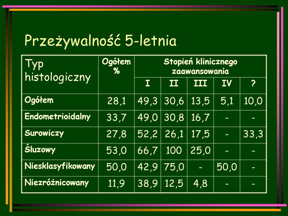 Przeżywalność 5-letnia Typ histologiczny Ogółem % Stopień klinicznego zaawansowania IIIIIIIV.