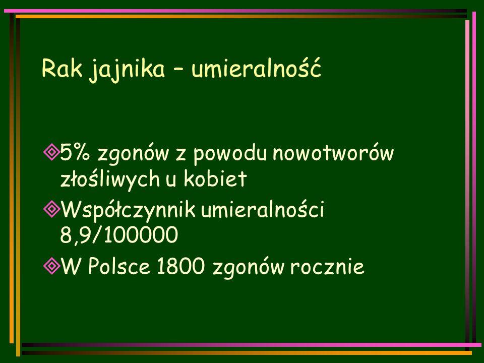 Rak jajnika – umieralność  5% zgonów z powodu nowotworów złośliwych u kobiet  Współczynnik umieralności 8,9/100000  W Polsce 1800 zgonów rocznie