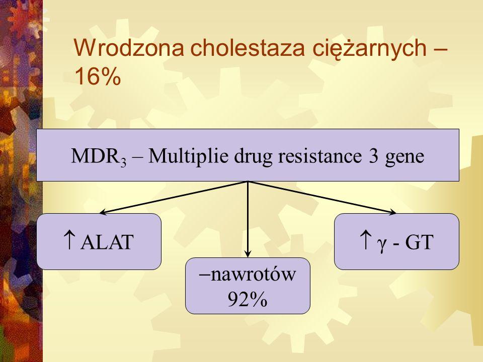 Wrodzona cholestaza ciężarnych – 16% MDR 3 – Multiplie drug resistance 3 gene  ALAT  nawrotów 92%  γ - GT