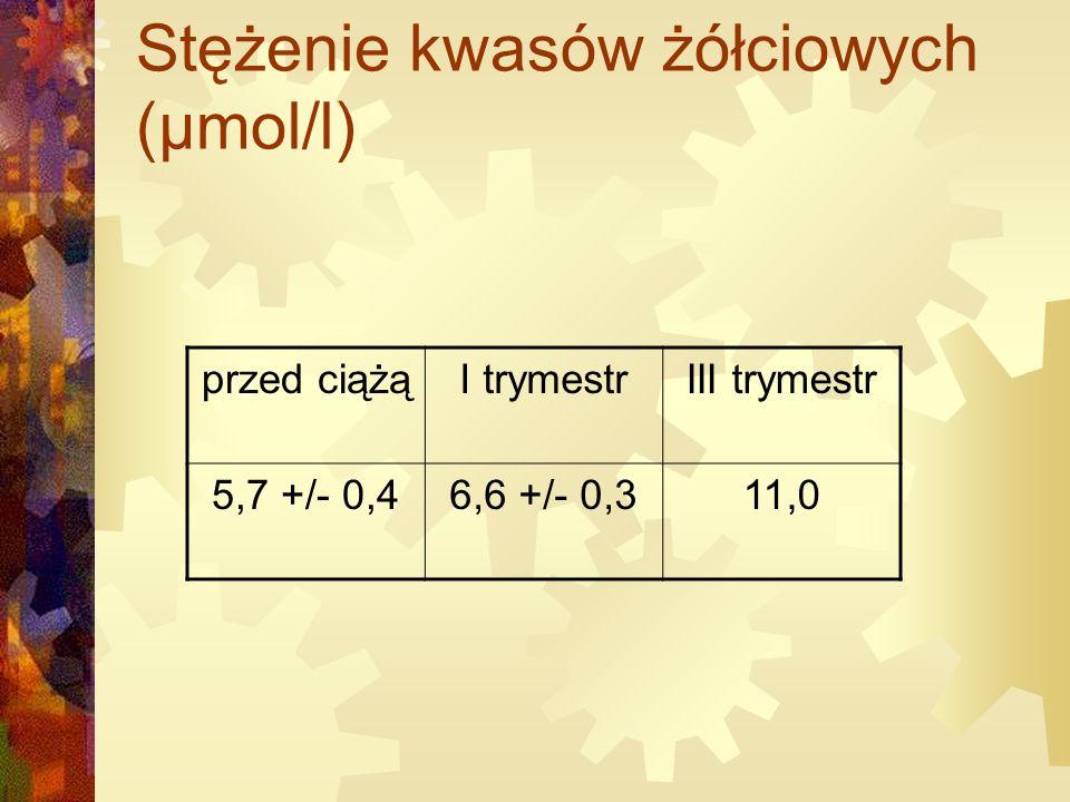 Stężenie kwasów żółciowych (µmol/l) przed ciążąI trymestrIII trymestr 5,7 +/- 0,46,6 +/- 0,311,0