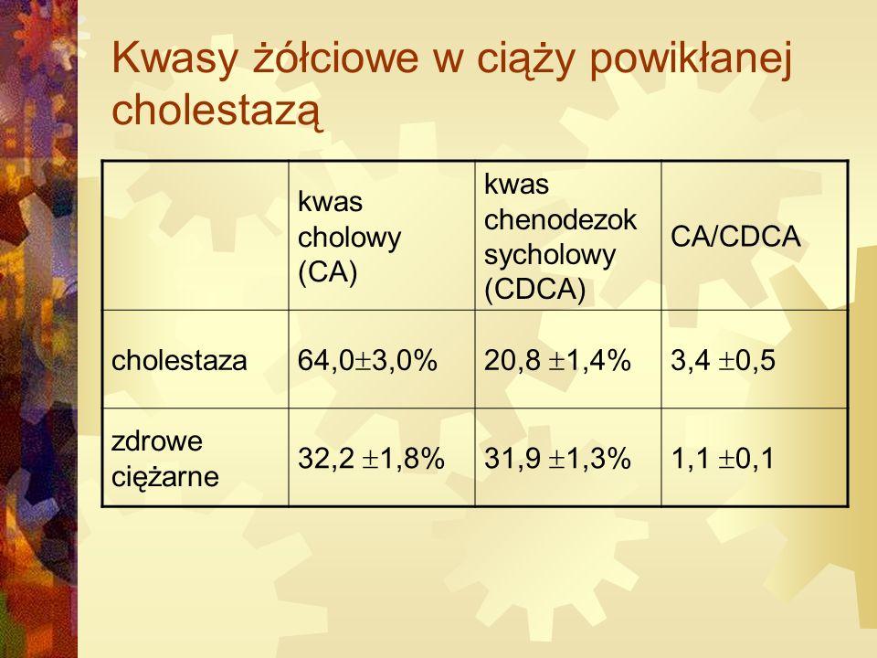 Kwasy żółciowe w ciąży powikłanej cholestazą kwas cholowy (CA) kwas chenodezok sycholowy (CDCA) CA/CDCA cholestaza 64,0  3,0%20,8  1,4%3,4  0,5 zdrowe ciężarne 32,2  1,8%31,9  1,3%1,1  0,1