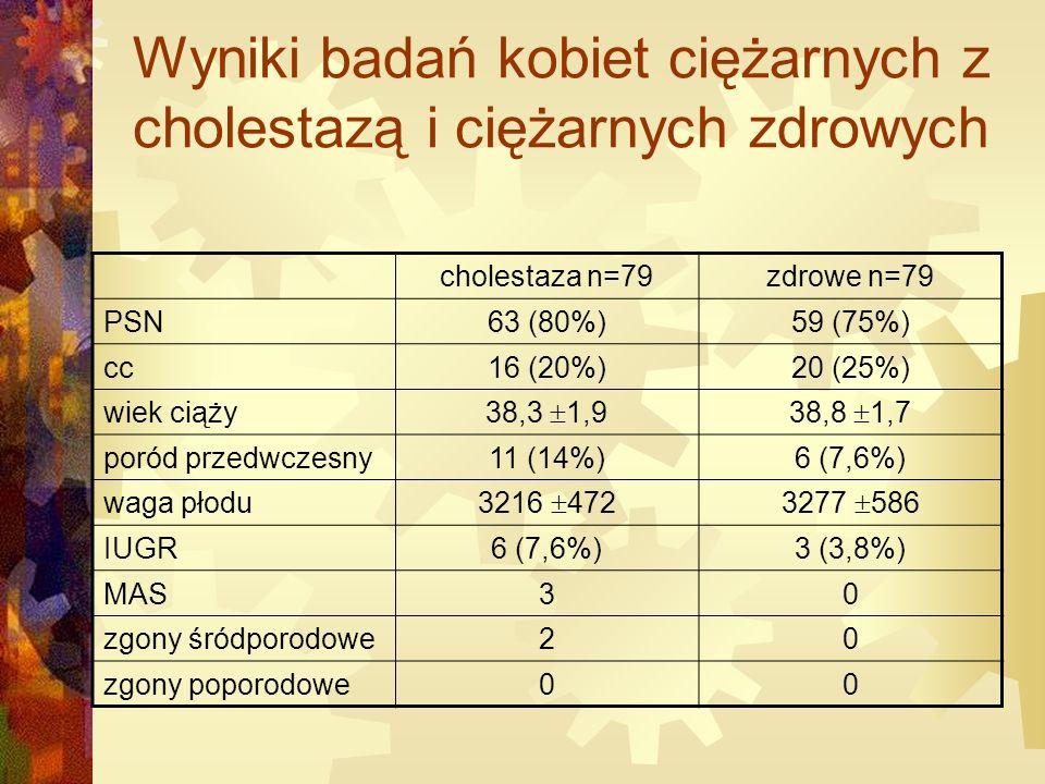 Wyniki badań kobiet ciężarnych z cholestazą i ciężarnych zdrowych cholestaza n=79zdrowe n=79 PSN63 (80%)59 (75%) cc16 (20%)20 (25%) wiek ciąży 38,3  1,938,8  1,7 poród przedwczesny11 (14%)6 (7,6%) waga płodu 3216  4723277  586 IUGR6 (7,6%)3 (3,8%) MAS30 zgony śródporodowe20 zgony poporodowe00