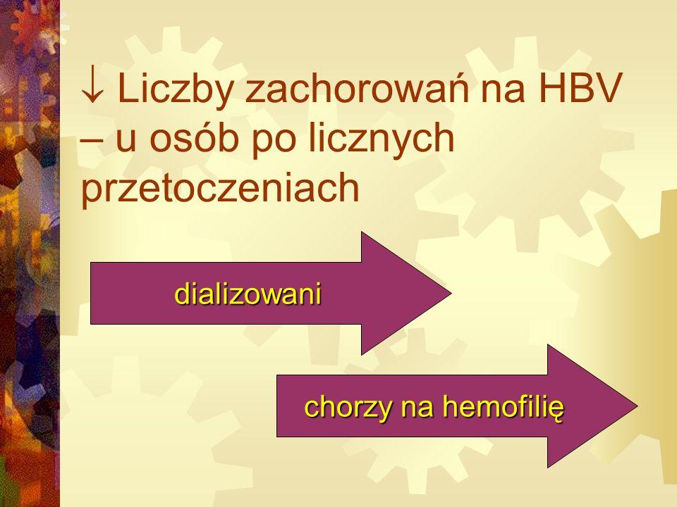  Liczby zachorowań na HBV – u osób po licznych przetoczeniach dializowani chorzy na hemofilię