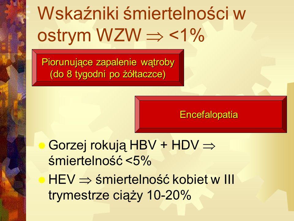 Wskaźniki śmiertelności w ostrym WZW  <1%  Gorzej rokują HBV + HDV  śmiertelność <5%  HEV  śmiertelność kobiet w III trymestrze ciąży 10-20% Piorunujące zapalenie wątroby (do 8 tygodni po żółtaczce) Encefalopatia