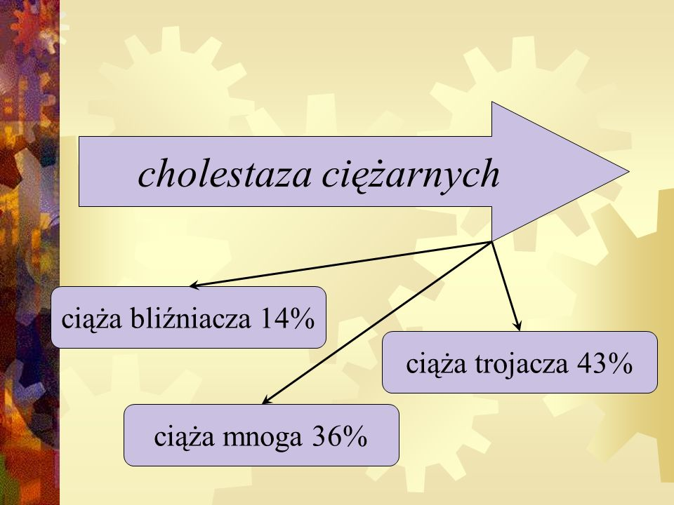 cholestaza ciężarnych ciąża bliźniacza 14% ciąża mnoga 36% ciąża trojacza 43%