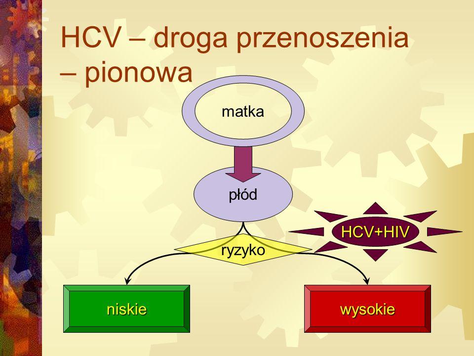 HCV – droga przenoszenia – pionowa matka płód niskiewysokie ryzyko HCV+HIV