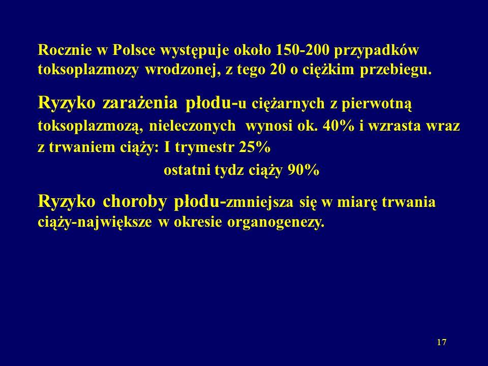 17 Rocznie w Polsce występuje około 150-200 przypadków toksoplazmozy wrodzonej, z tego 20 o ciężkim przebiegu.