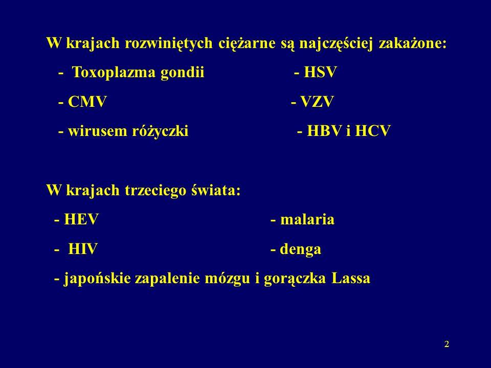 2 W krajach rozwiniętych ciężarne są najczęściej zakażone: - Toxoplazma gondii - HSV - CMV - VZV - wirusem różyczki - HBV i HCV W krajach trzeciego świata: - HEV - malaria - HIV - denga - japońskie zapalenie mózgu i gorączka Lassa