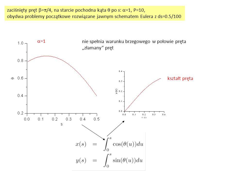 zaciśnięty pręt  =  /4, na starcie pochodna kąta  po s:  =1, P=10, obydwa problemy początkowe rozwiązane jawnym schematem Eulera z ds=0.5/100  =1