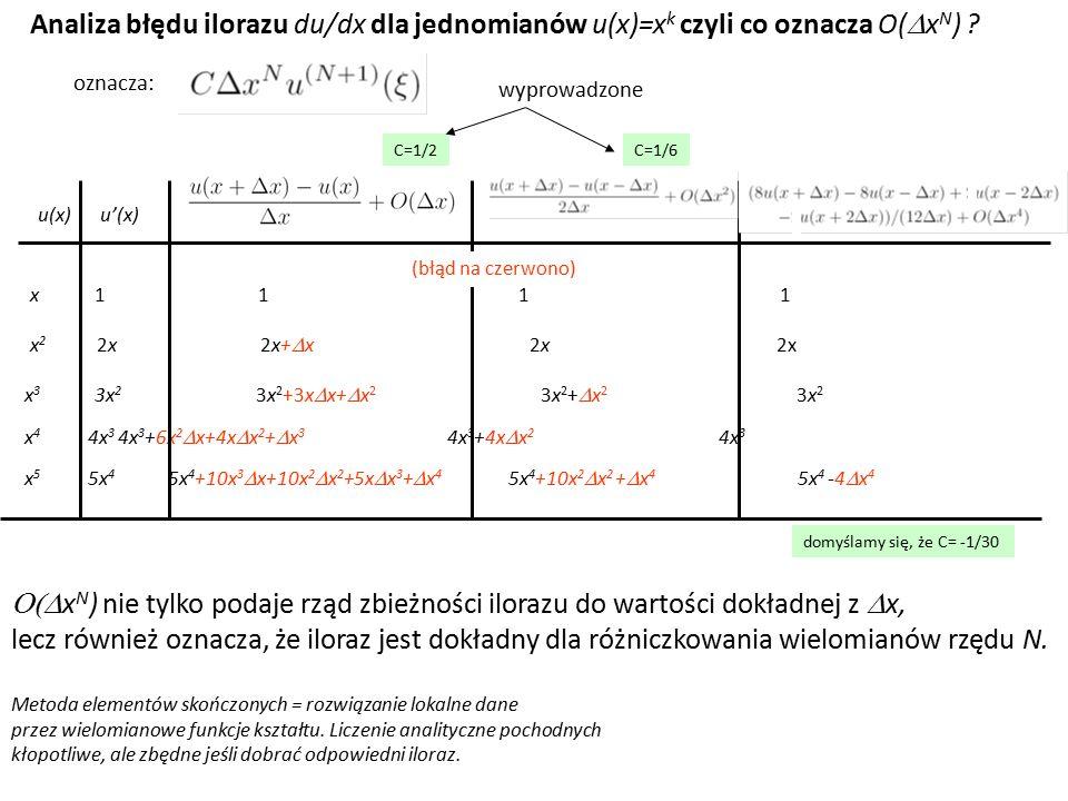 Analiza błędu ilorazu du/dx dla jednomianów u(x)=x k czyli co oznacza O(  x N ) ? x 1 1 1 1 x 2 2x 2x+  x 2x 2x x 3 3x 2 3x 2 +3x  x+  x 2 3x 2 +