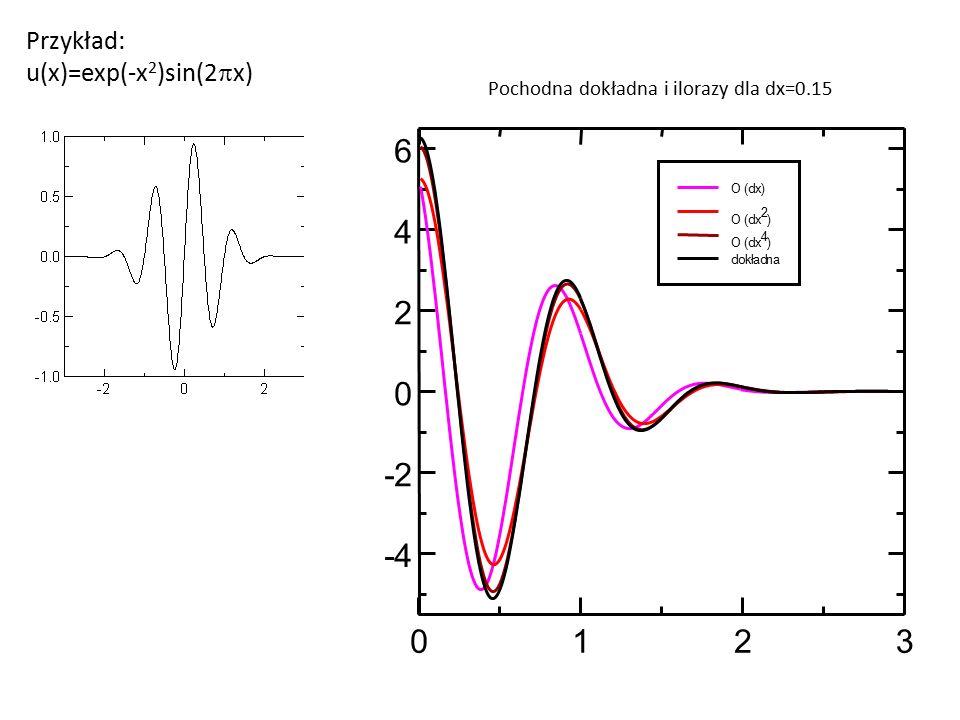 Przykład: u(x)=exp(-x 2 )sin(2  x) 0123 -4 -2 0 2 4 6 O (dx) O (dx 2 ) O (dx 4 ) dokładna Pochodna dokładna i ilorazy dla dx=0.15