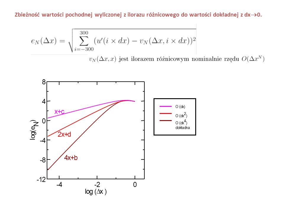 Zbieżność wartości pochodnej wyliczonej z ilorazu różnicowego do wartości dokładnej z dx  0. -4-20 log (  x ) -12 -8 -4 0 4 8 l o g ( e N ) x+c 2x+d