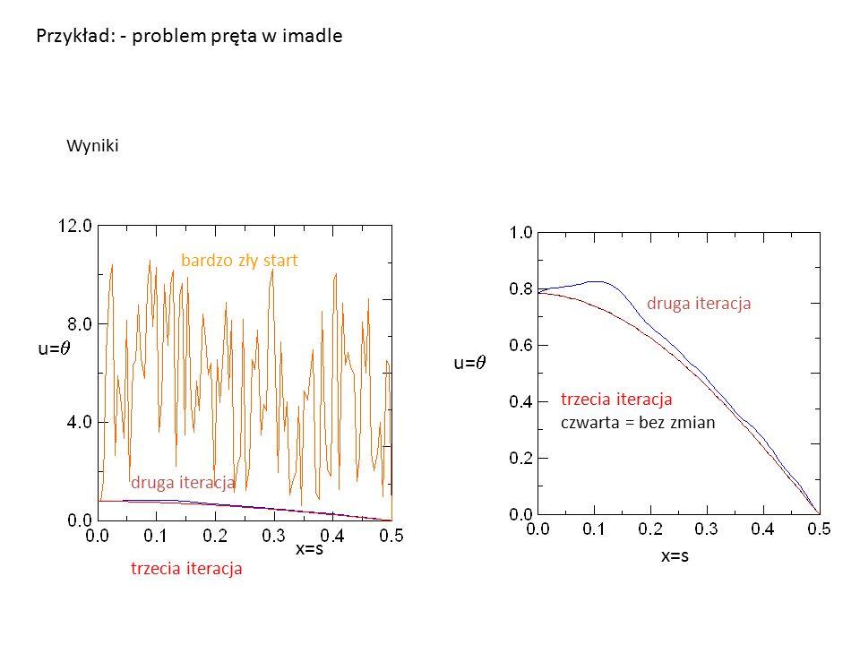 Wyniki bardzo zły start druga iteracja trzecia iteracja druga iteracja trzecia iteracja czwarta = bez zmian Przykład: - problem pręta w imadle u=  x=