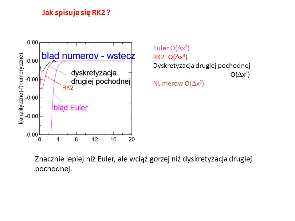 Jak spisuje się RK2 ? Euler O(  x 2 ) RK2 O(  x 3 ) Dyskretyzacja drugiej pochodnej O(  x 4 ) Numerow O(  x 6 ) Znacznie lepiej niż Euler, ale wci