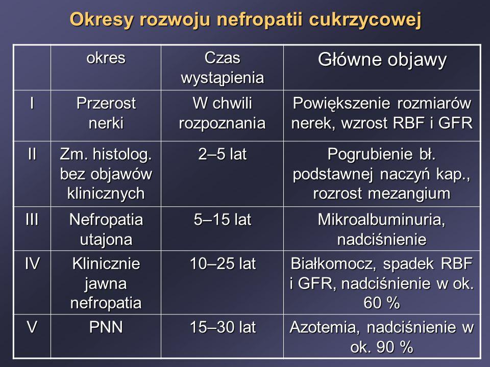 Okresy rozwoju nefropatii cukrzycowej okres Czas wystąpienia Główne objawy I Przerost nerki W chwili rozpoznania Powiększenie rozmiarów nerek, wzrost RBF i GFR II Zm.