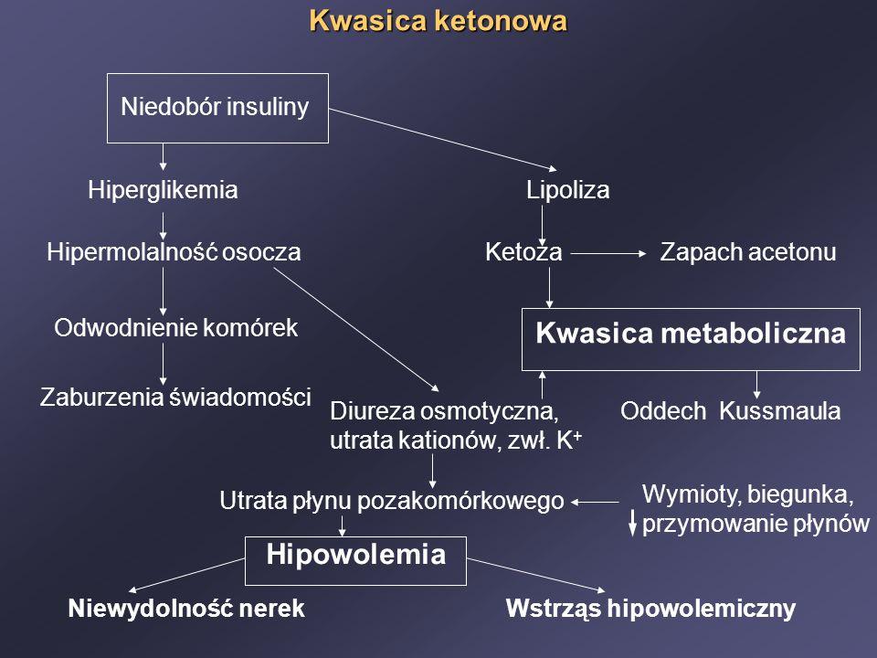Kwasica ketonowa Niedobór insuliny HiperglikemiaLipoliza Hipermolalność osoczaKetozaZapach acetonu Kwasica metaboliczna Odwodnienie komórek Diureza osmotyczna, Oddech Kussmaula utrata kationów, zwł.
