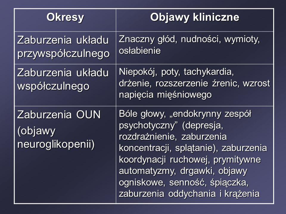 """Okresy Objawy kliniczne Zaburzenia układu przywspółczulnego Znaczny głód, nudności, wymioty, osłabienie Zaburzenia układu współczulnego Niepokój, poty, tachykardia, drżenie, rozszerzenie źrenic, wzrost napięcia mięśniowego Zaburzenia OUN (objawy neuroglikopenii) Bóle głowy, """"endokrynny zespół psychotyczny (depresja, rozdrażnienie, zaburzenia koncentracji, splątanie), zaburzenia koordynacji ruchowej, prymitywne automatyzmy, drgawki, objawy ogniskowe, senność, śpiączka, zaburzenia oddychania i krążenia"""