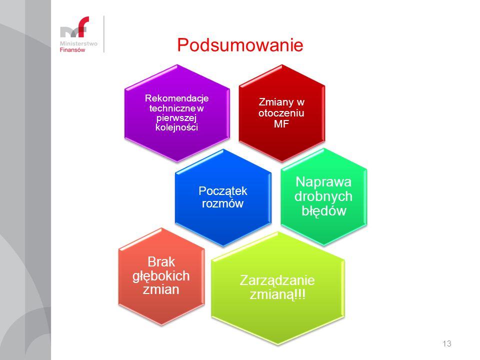 Podsumowanie Zmiany w otoczeniu MF Rekomendacje techniczne w pierwszej kolejności Początek rozmów Naprawa drobnych błędów Zarządzanie zmianą!!.
