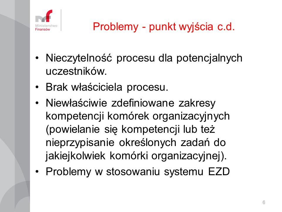Problemy - punkt wyjścia c.d.Nieczytelność procesu dla potencjalnych uczestników.