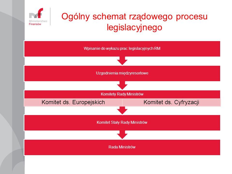 Ogólny schemat rządowego procesu legislacyjnego Rada Ministrów Komitet Stały Rady Ministrów Komitety Rady Ministrów Komitet ds.