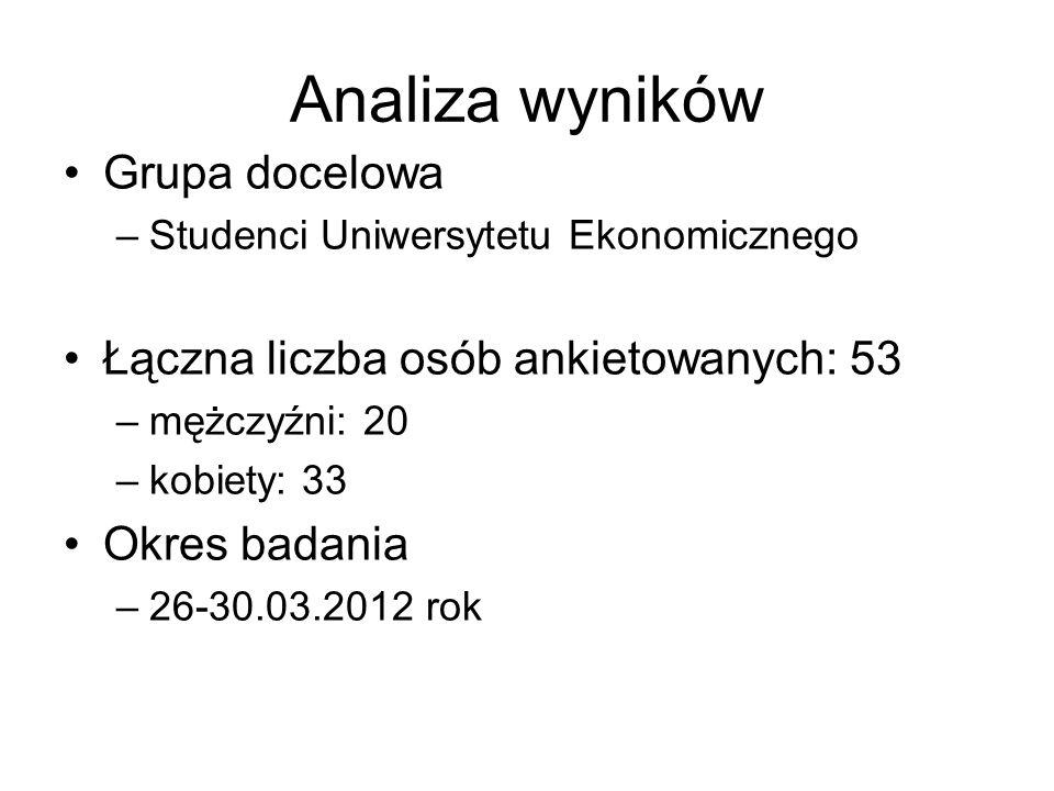 Analiza wyników Grupa docelowa –Studenci Uniwersytetu Ekonomicznego Łączna liczba osób ankietowanych: 53 –mężczyźni: 20 –kobiety: 33 Okres badania –26