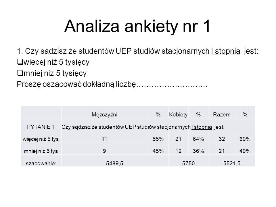 Analiza ankiety nr 1 1. Czy sądzisz że studentów UEP studiów stacjonarnych I stopnia jest:  więcej niż 5 tysięcy  mniej niż 5 tysięcy Proszę oszacow