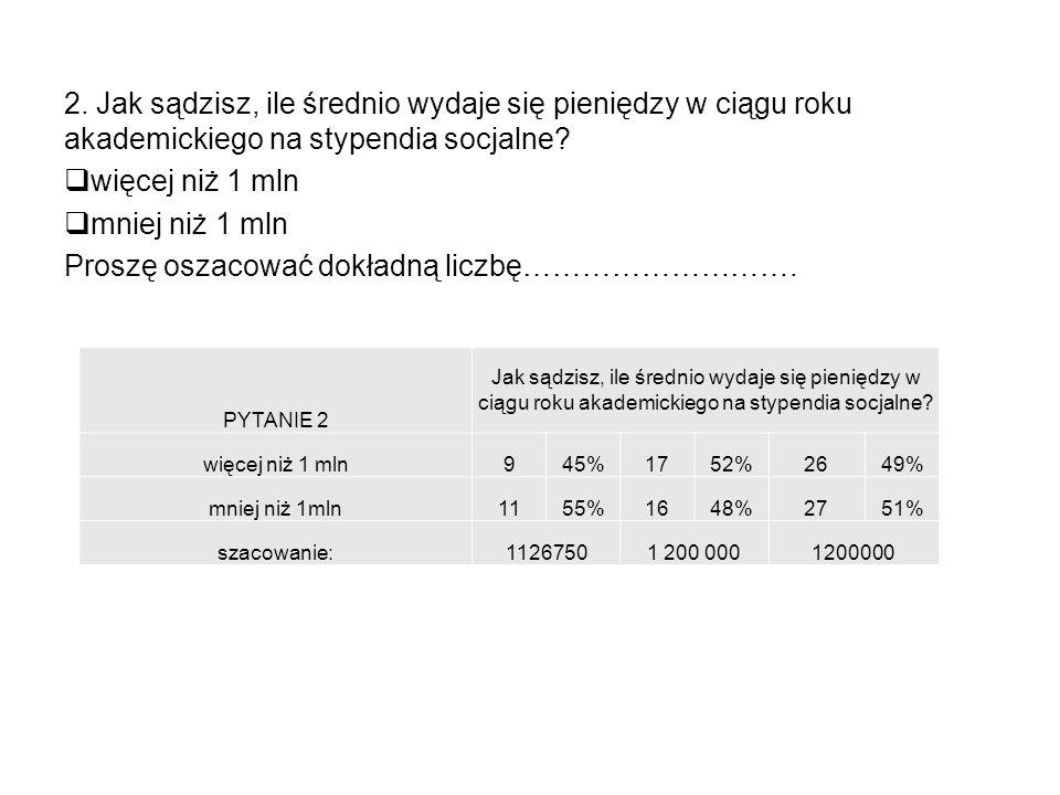 2. Jak sądzisz, ile średnio wydaje się pieniędzy w ciągu roku akademickiego na stypendia socjalne.