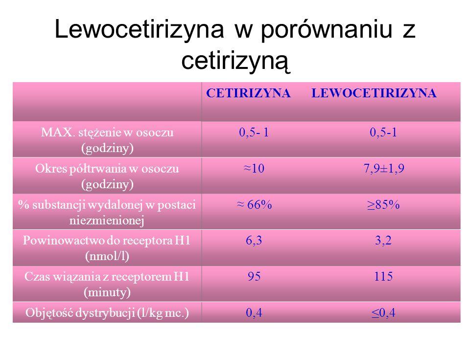 Lewocetirizyna w porównaniu z cetirizyną CETIRIZYNALEWOCETIRIZYNA MAX. stężenie w osoczu (godziny) 0,5- 1 Okres półtrwania w osoczu (godziny) ≈107,9±1