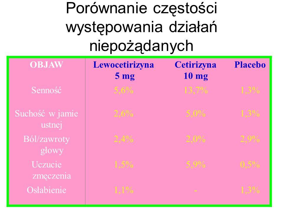 Porównanie częstości występowania działań niepożądanych OBJAWLewocetirizyna 5 mg Cetirizyna 10 mg Placebo Senność5,6%13,7%1,3% Suchość w jamie ustnej 2,6%5,0%1,3% Ból/zawroty głowy 2,4%2,0%2,9% Uczucie zmęczenia 1,5%5,9%0,5% Osłabienie1,1%-1,3%