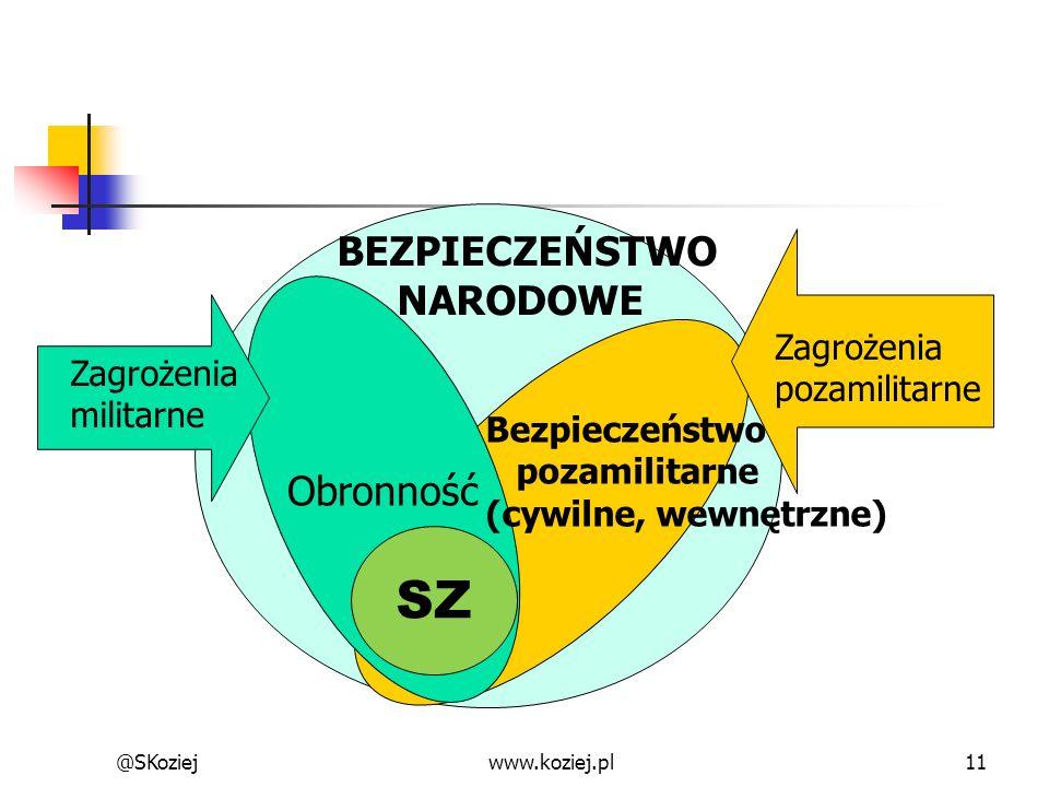 @SKoziejwww.koziej.pl11 SZ Bezpieczeństwo pozamilitarne (cywilne, wewnętrzne) Obronność BEZPIECZEŃSTWO NARODOWE Zagrożenia militarne Zagrożenia pozami