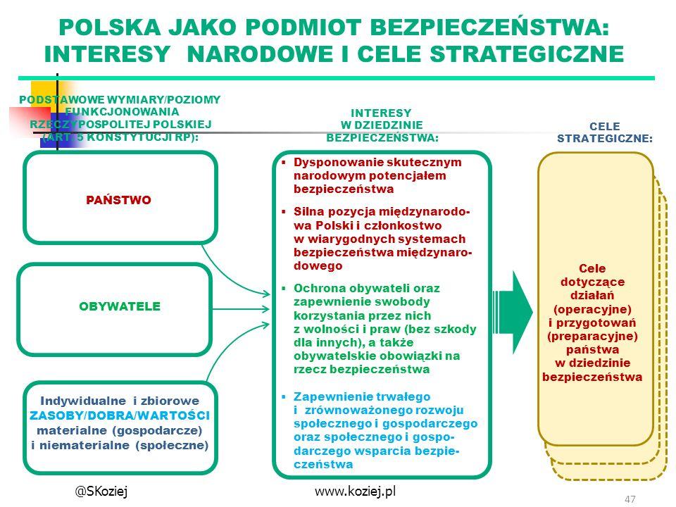 PODSTAWOWE WYMIARY/POZIOMY FUNKCJONOWANIA RZECZYPOSPOLITEJ POLSKIEJ (ART. 5 KONSTYTUCJI RP): 47 CELE STRATEGICZNE: POLSKA JAKO PODMIOT BEZPIECZEŃSTWA: