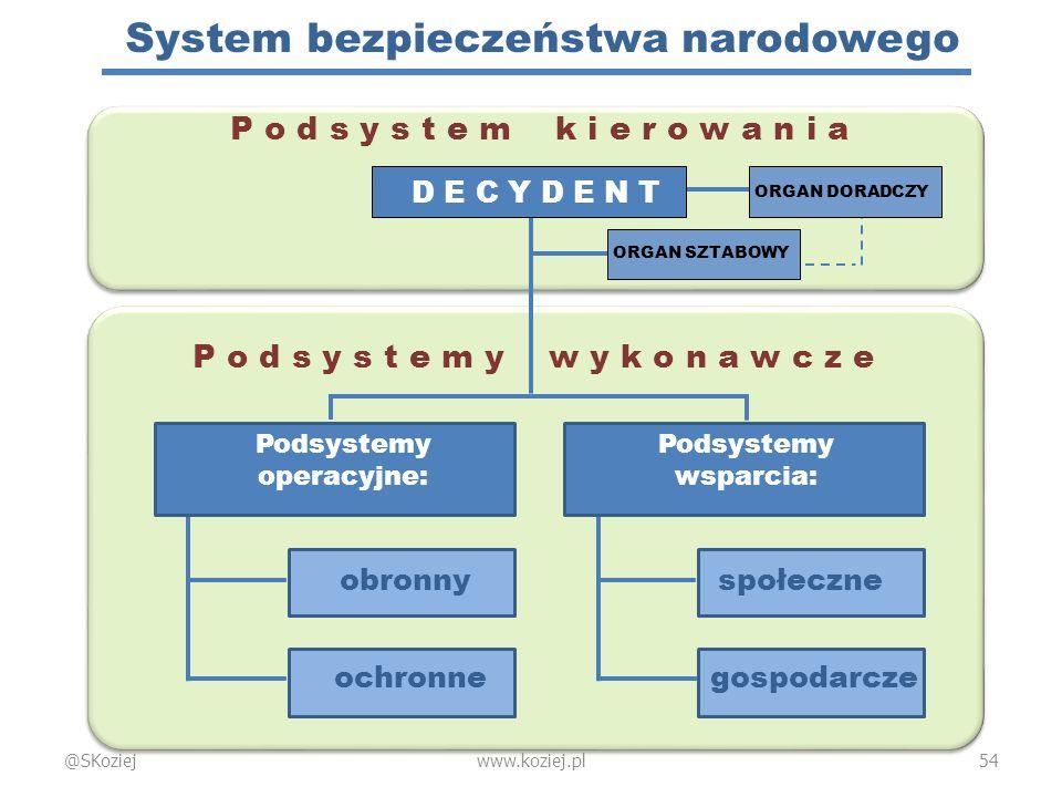 System bezpieczeństwa narodowego P o d s y s t e m k i e r o w a n i a P o d s y s t e m y w y k o n a w c z e Podsystemy operacyjne: Podsystemy wspar