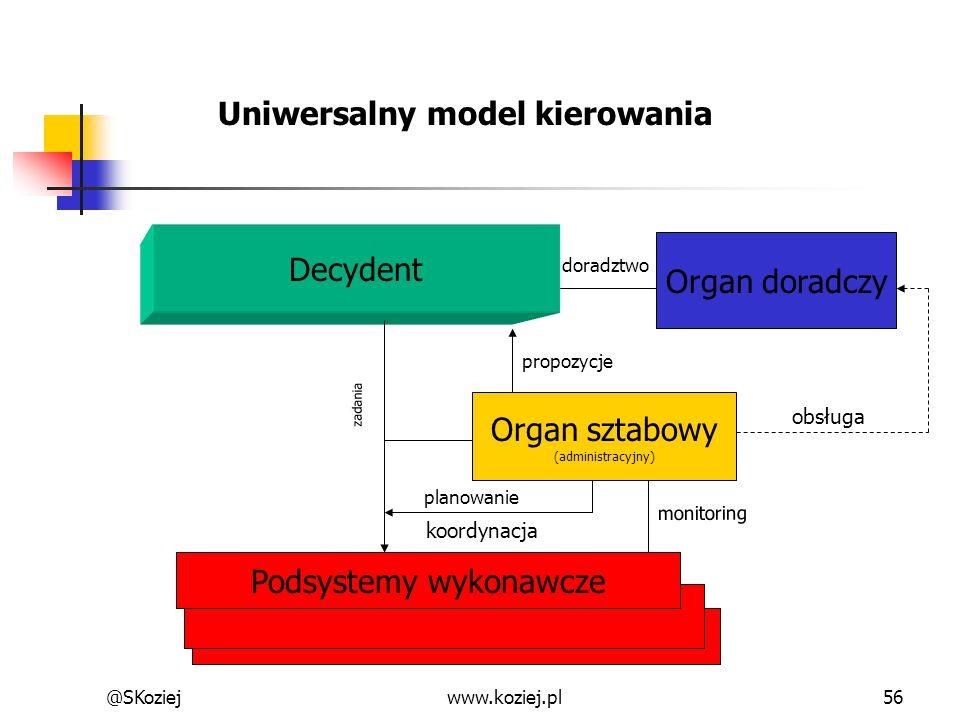 @SKoziejwww.koziej.pl56 Decydent Organ doradczy Podsystemy wykonawcze Organ sztabowy (administracyjny) koordynacja obsługa zadania Uniwersalny model k
