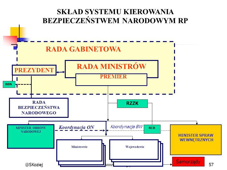 @SKoziejwww.koziej.pl57 SKŁAD SYSTEMU KIEROWANIA BEZPIECZEŃSTWEM NARODOWYM RP RADA BEZPIECZEŃSTWA NARODOWEGO MINISTER OBRONY NARODOWEJ MinistrowieWoje