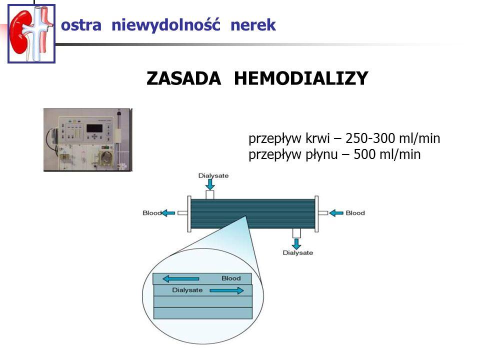 ostra niewydolność nerek przepływ krwi – 250-300 ml/min przepływ płynu – 500 ml/min ZASADA HEMODIALIZY