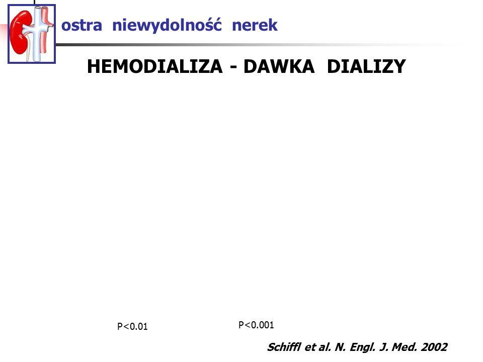 ostra niewydolność nerek Schiffl et al. N. Engl. J. Med. 2002 HEMODIALIZA - DAWKA DIALIZY P<0.01 P<0.001