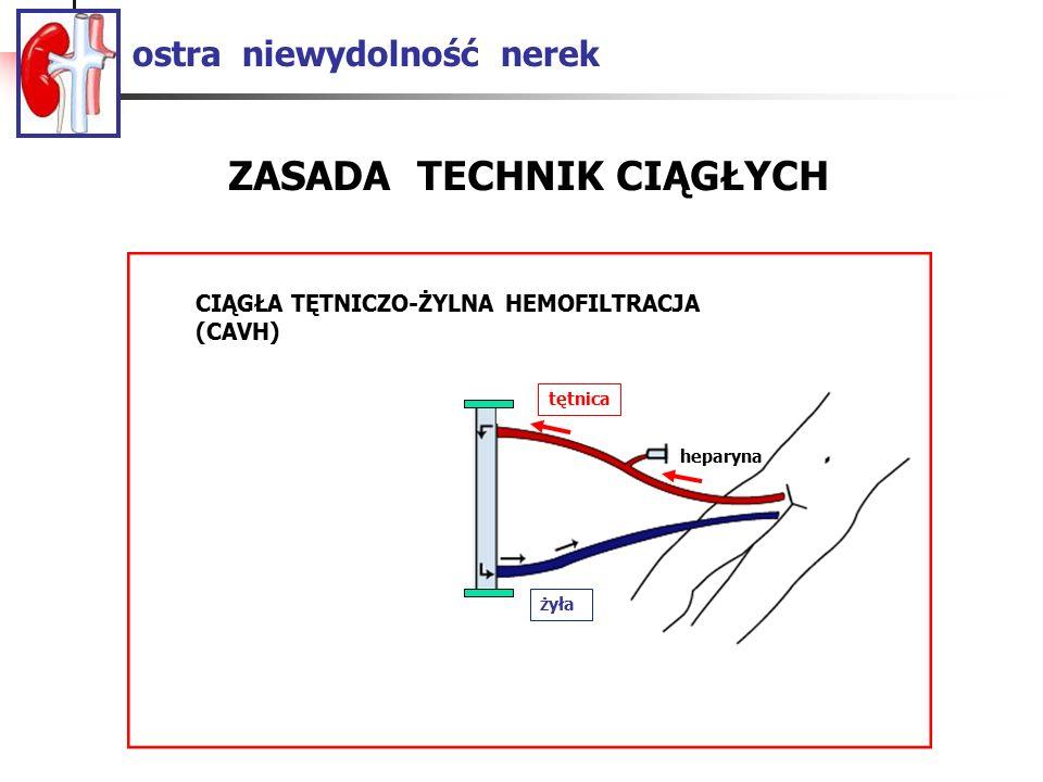 ostra niewydolność nerek ZASADA TECHNIK CIĄGŁYCH CAVH heparyna żyła tętnica CIĄGŁA TĘTNICZO-ŻYLNA HEMOFILTRACJA (CAVH)