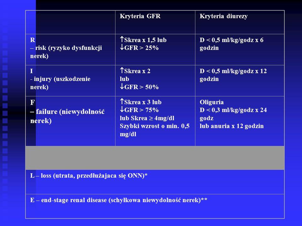 Kryteria GFRKryteria diurezy R – risk (ryzyko dysfunkcji nerek)  Skrea x 1,5 lub  GFR > 25% D < 0,5 ml/kg/godz x 6 godzin I - injury (uszkodzenie nerek)  Skrea x 2 lub  GFR > 50% D < 0,5 ml/kg/godz x 12 godzin F – failure (niewydolność nerek)  Skrea x 3 lub  GFR > 75% lub Skrea  4mg/dl Szybki wzrost o min.