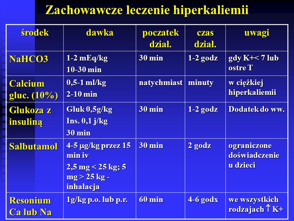 Zachowawcze leczenie hiperkaliemii środekdawka poczatek dział.