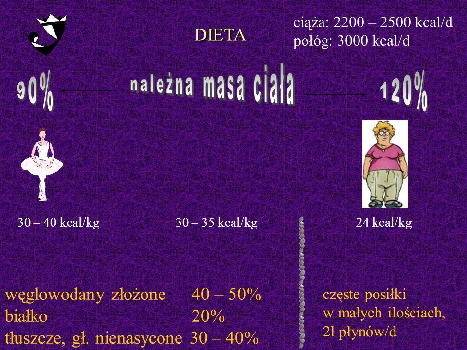 DIETA 30 – 40 kcal/kg30 – 35 kcal/kg24 kcal/kg węglowodany złożone 40 – 50% białko 20% tłuszcze, gł.