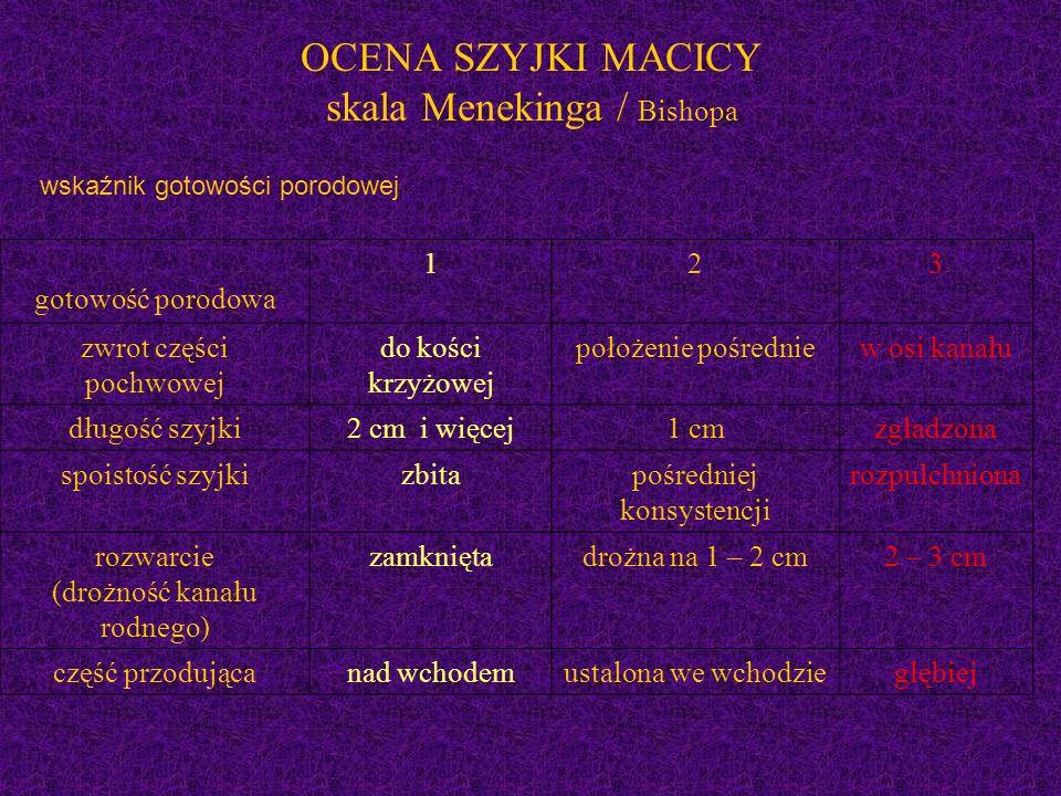 OCENA SZYJKI MACICY skala Menekinga / Bishopa wskaźnik gotowości porodowej gotowość porodowa 123 zwrot części pochwowej do kości krzyżowej położenie pośredniew osi kanału długość szyjki2 cm i więcej1 cmzgładzona spoistość szyjkizbitapośredniej konsystencji rozpulchniona rozwarcie (drożność kanału rodnego) zamkniętadrożna na 1 – 2 cm2 – 3 cm część przodującanad wchodemustalona we wchodziegłębiej