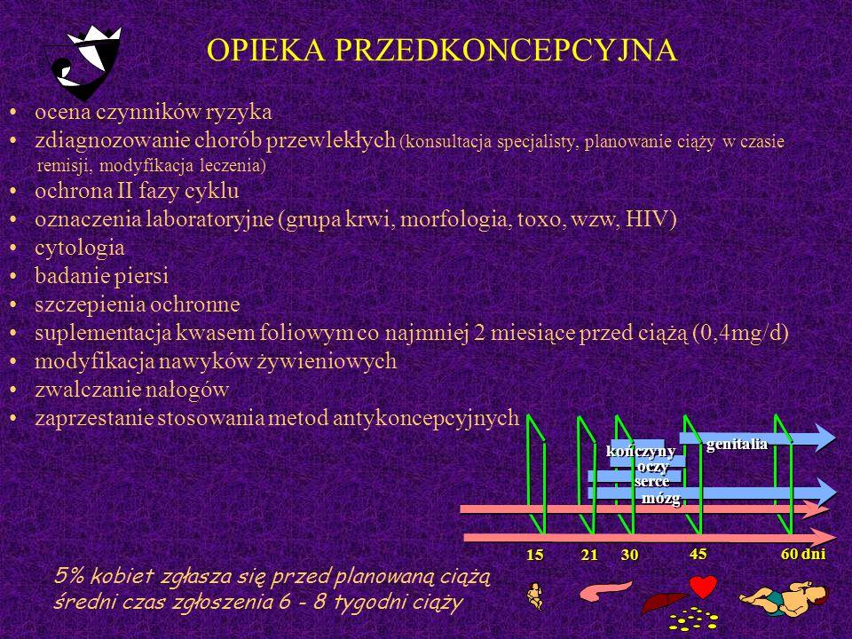 5% kobiet zgłasza się przed planowaną ciążą średni czas zgłoszenia 6 - 8 tygodni ciąży OPIEKA PRZEDKONCEPCYJNA 15 21 30 45 60 dni mózg serce oczy kończyny genitalia ocena czynników ryzyka zdiagnozowanie chorób przewlekłych (konsultacja specjalisty, planowanie ciąży w czasie remisji, modyfikacja leczenia) ochrona II fazy cyklu oznaczenia laboratoryjne (grupa krwi, morfologia, toxo, wzw, HIV) cytologia badanie piersi szczepienia ochronne suplementacja kwasem foliowym co najmniej 2 miesiące przed ciążą (0,4mg/d) modyfikacja nawyków żywieniowych zwalczanie nałogów zaprzestanie stosowania metod antykoncepcyjnych