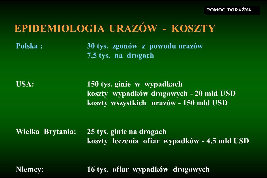 POMOC DORAŹNA EPIDEMIOLOGIA URAZÓW - KOSZTY Polska :30 tys.