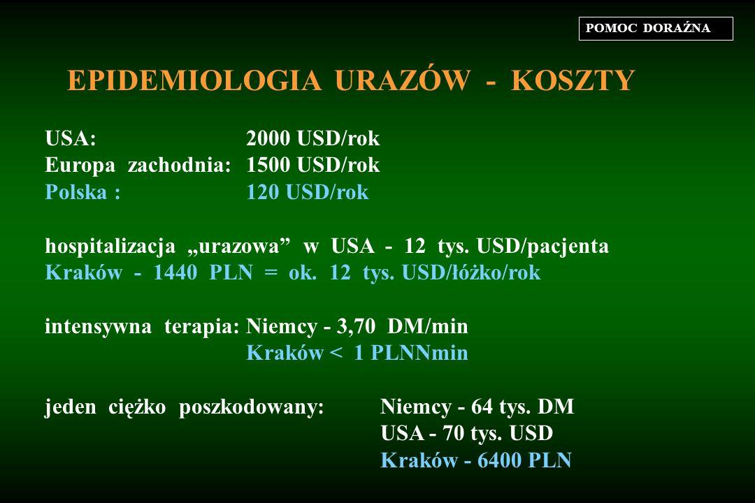 """POMOC DORAŹNA EPIDEMIOLOGIA URAZÓW - KOSZTY USA:2000 USD/rok Europa zachodnia:1500 USD/rok Polska :120 USD/rok hospitalizacja """"urazowa w USA - 12 tys."""
