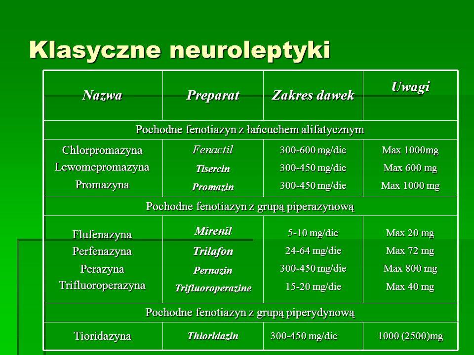 Klasyczne neuroleptyki 1000 (2500)mg 300-450 mg/die 300-450 mg/dieThioridazinTioridazyna Pochodne fenotiazyn z grupą piperydynową Max 20 mg Max 72 mg Max 800 mg Max 40 mg 5-10 mg/die 24-64 mg/die 300-450 mg/die 15-20 mg/die MirenilTrilafonPernazinTrifluoroperazine FlufenazynaPerfenazynaPerazynaTrifluoroperazyna Pochodne fenotiazyn z grupą piperazynową Max 1000mg Max 600 mg Max 1000 mg 300-600 mg/die 300-450 mg/die FenactilTisercinPromazinChlorpromazynaLewomepromazynaPromazyna Pochodne fenotiazyn z łańcuchem alifatycznym Uwagi Zakres dawek PreparatNazwa
