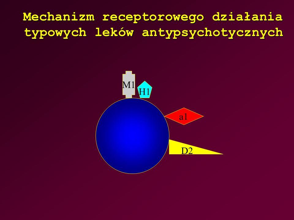 Mechanizm receptorowego działania typowych leków antypsychotycznych D2 a1 H1 M1
