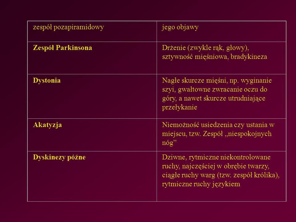 zespół pozapiramidowyjego objawy Zespół ParkinsonaDrżenie (zwykle rąk, głowy), sztywność mięśniowa, bradykineza DystoniaNagłe skurcze mięśni, np.