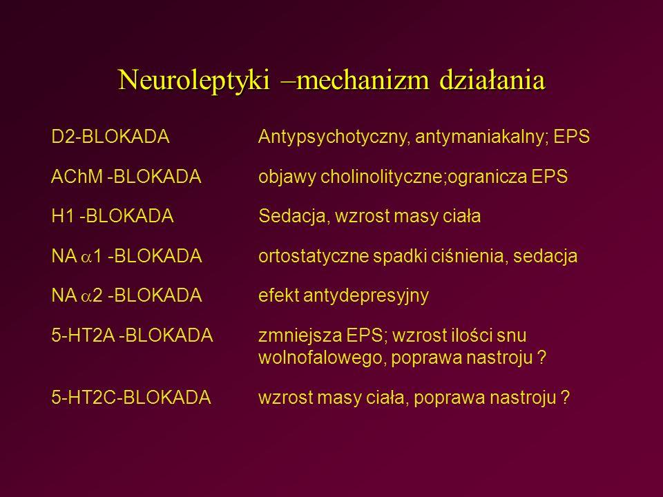 Neuroleptyki –mechanizm działania D2-BLOKADAAntypsychotyczny, antymaniakalny; EPS AChM -BLOKADA objawy cholinolityczne;ogranicza EPS H1 -BLOKADA Sedacja, wzrost masy ciała NA  1 -BLOKADA ortostatyczne spadki ciśnienia, sedacja NA  2 -BLOKADA efekt antydepresyjny 5-HT2A -BLOKADA zmniejsza EPS; wzrost ilości snu wolnofalowego, poprawa nastroju .