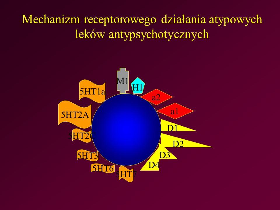 Mechanizm receptorowego działania atypowych leków antypsychotycznych 5HT1a 5HT2A 5HT2C 5HT3 5HT6 5HT7 D4 D3 D2 D1 a1 a2 H1 M1